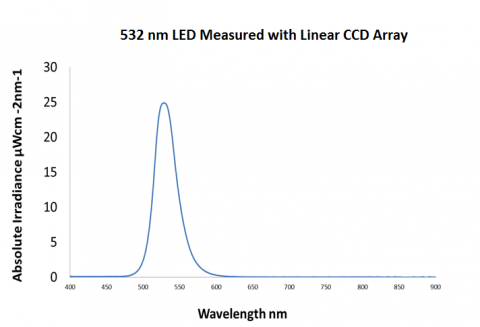 Figure 1 LED measurement with CCD Linear Array 480x327