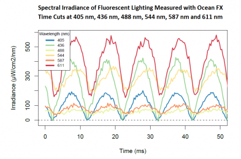 Figure 4 fluorescence lighting flicker measurements 480x317