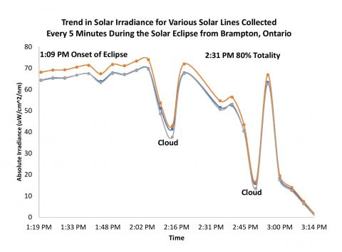 Figure 6 solar irradiance spectral trend during eclipse 480x353