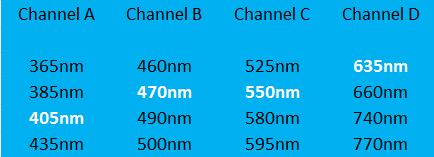 pE 4000 channel table